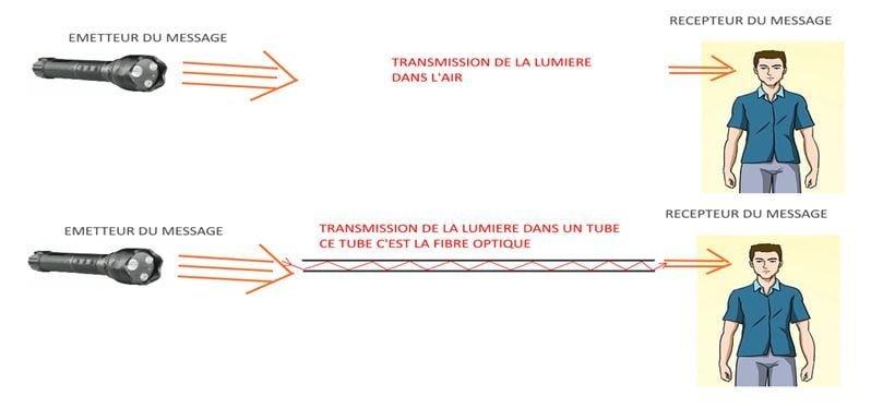 schema pour fibre optique